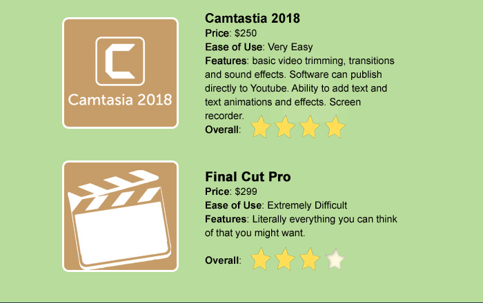 Camtastia 2018 Price: $250 Ease of Use: Very Easy Features: basic video trimming, transitions and sound effects. Software can publish directly to Youtube. Ability to add text and text animations and effects. Screen recorder.  Final Cut Pro Price: $299 Ease of Use: Extremely Difficult Features: Literally everything you can think of that you might want.